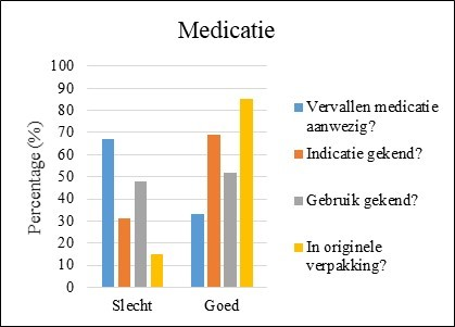 Resultaten 'kennis over de medicatie'