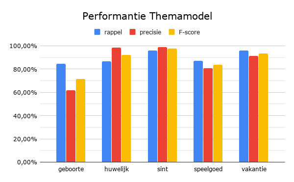 performantie themamodel